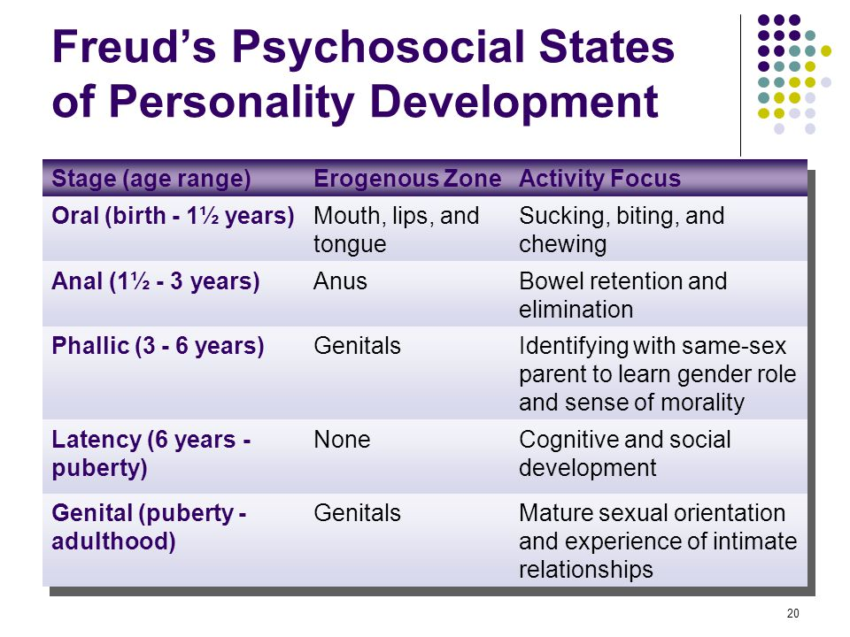 Freud's Psychosocial States of Personality Development