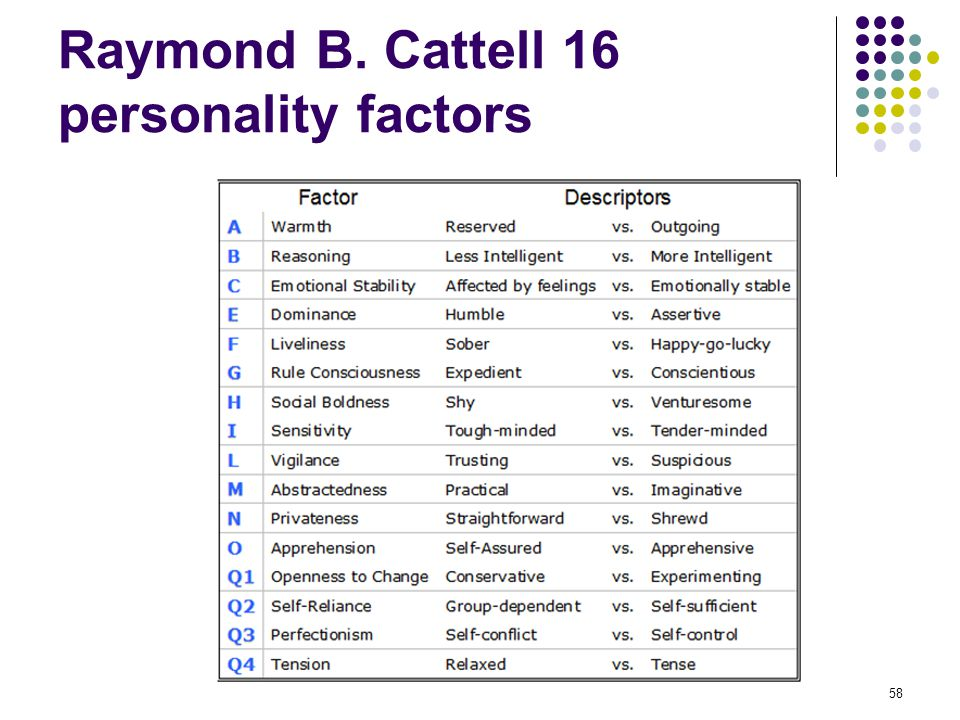 Raymond B. Cattell 16 personality factors