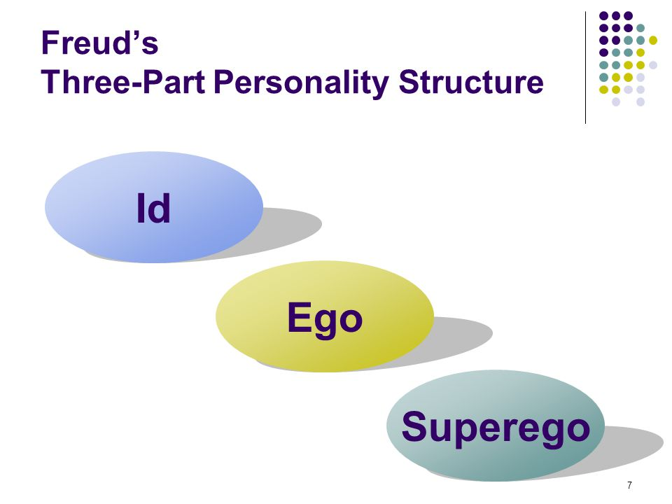 Freud's Three-Part Personality Structure