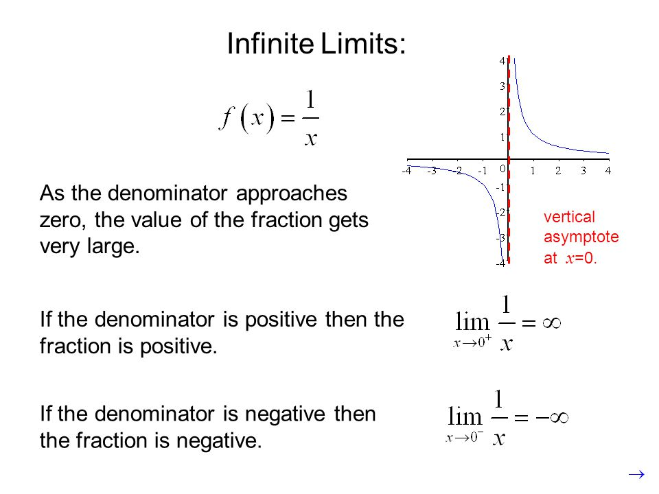 Infinite Limits: As the denominator approaches zero, the value of the fraction gets very large. vertical asymptote at x=0.