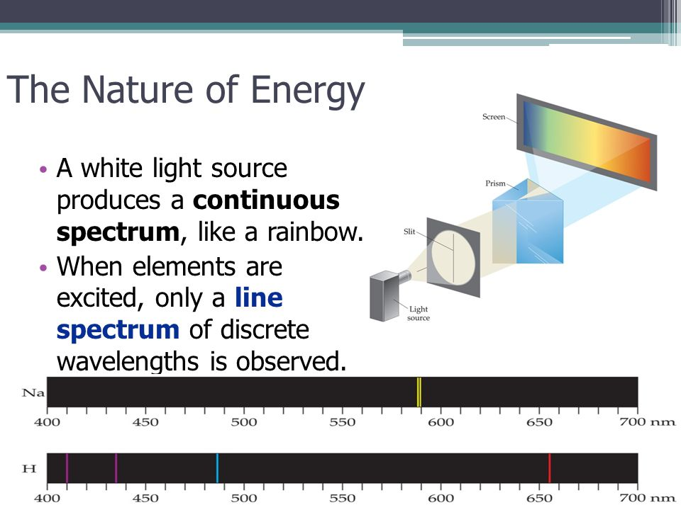 The Nature of Energy A white light source produces a continuous spectrum, like a rainbow.