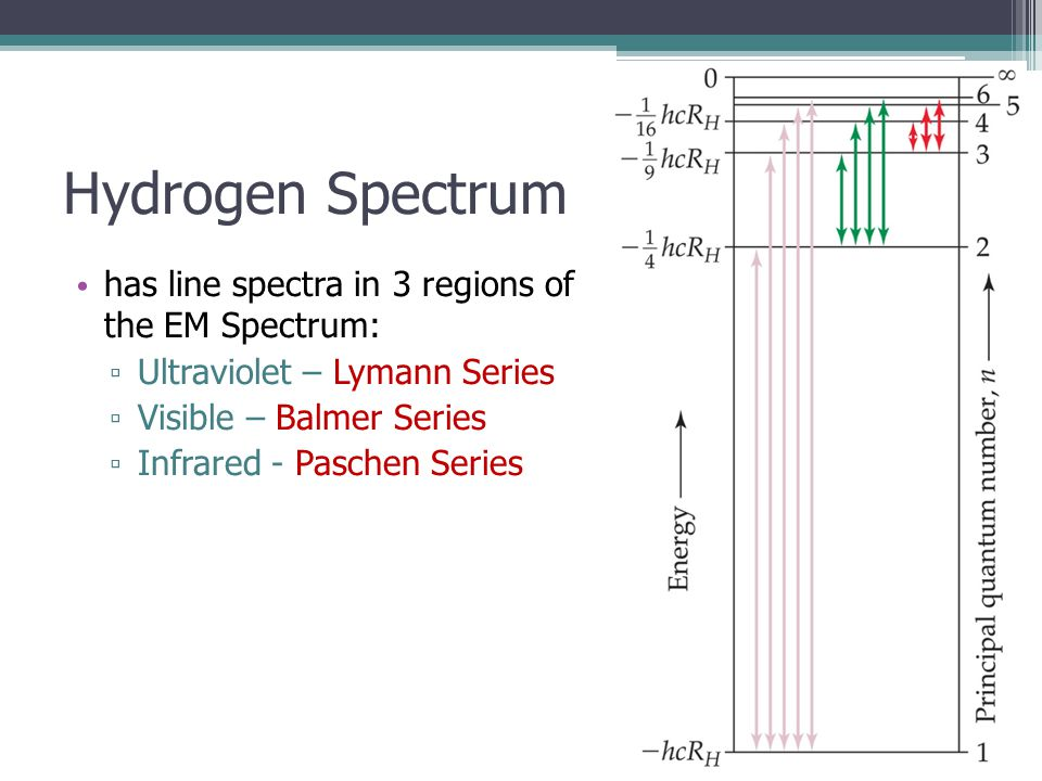 Hydrogen Spectrum has line spectra in 3 regions of the EM Spectrum: