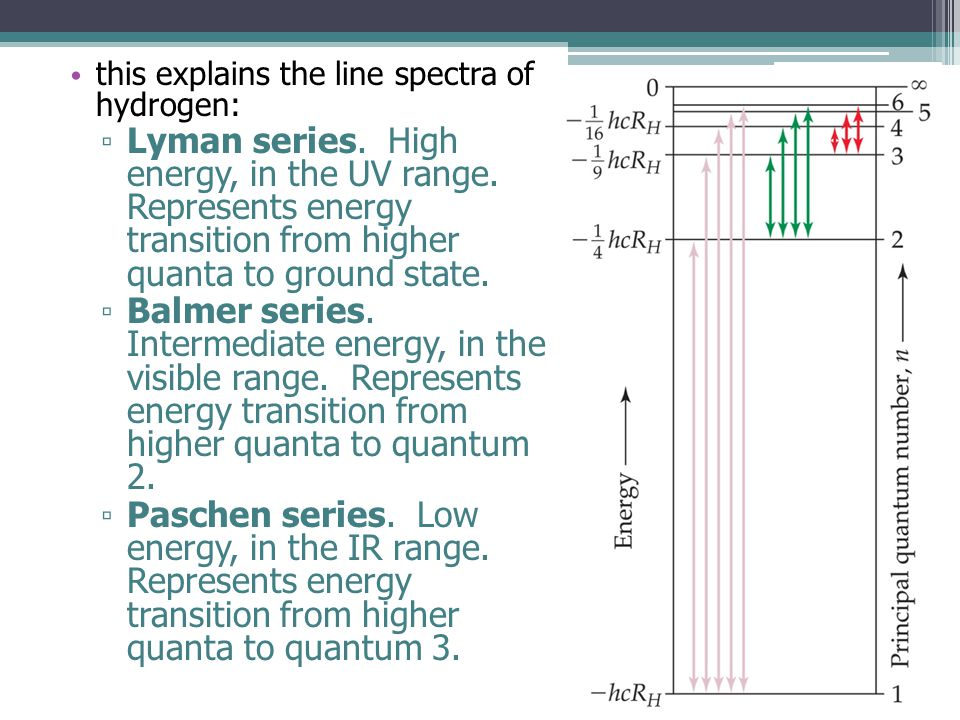 this explains the line spectra of hydrogen: