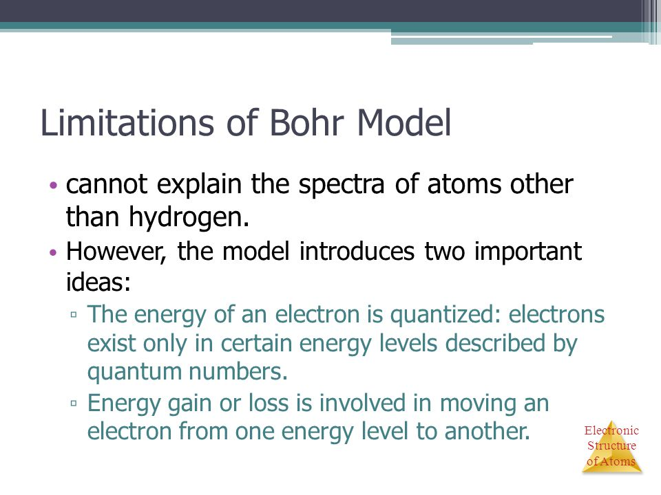 Limitations of Bohr Model