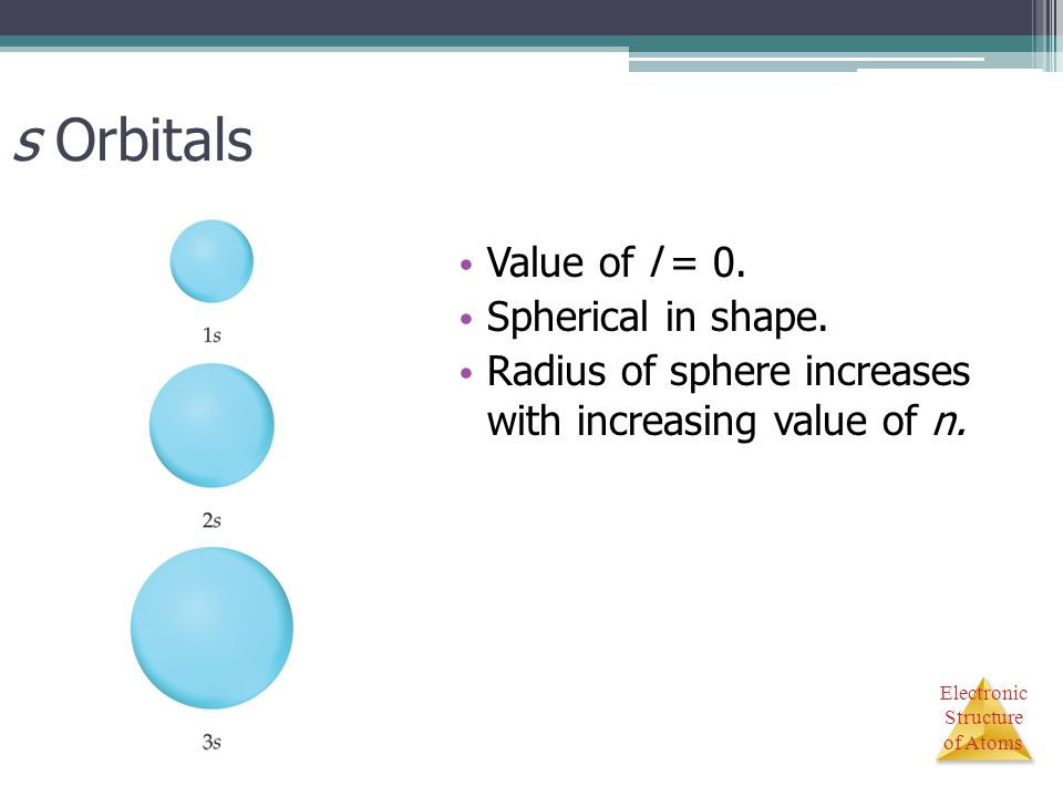 s Orbitals Value of l = 0. Spherical in shape.