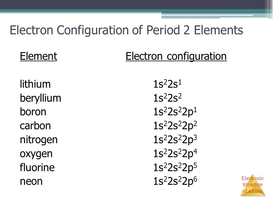 Electron Configuration of Period 2 Elements