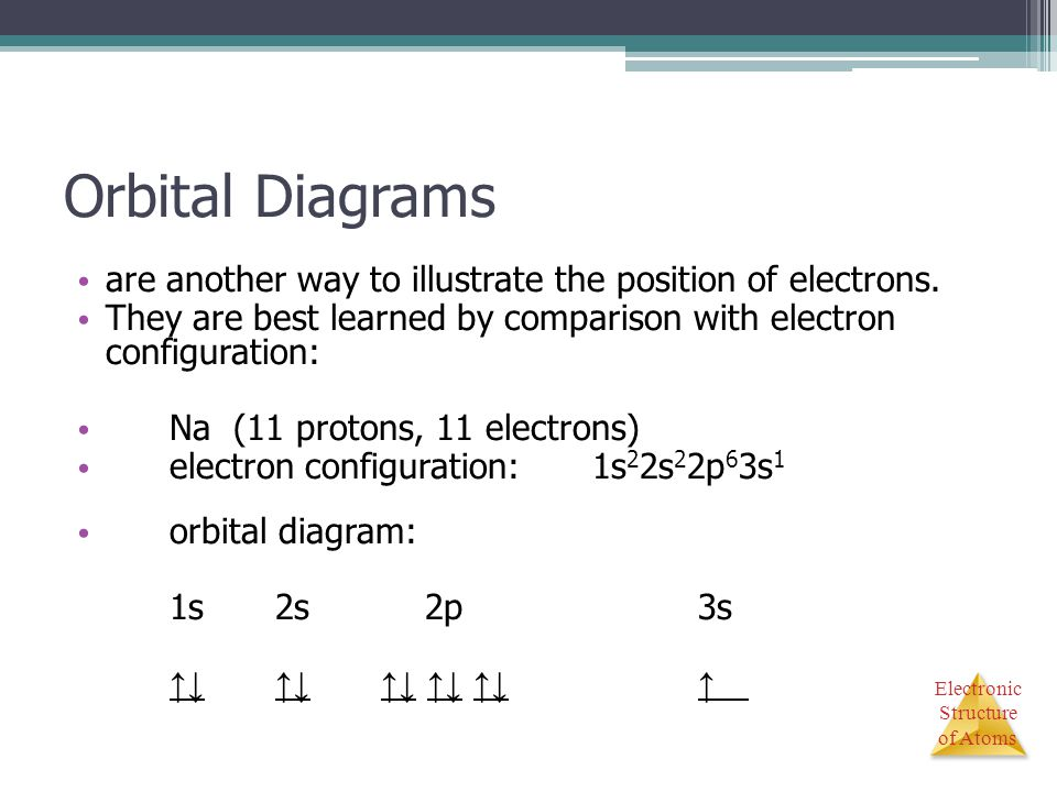 Orbital Diagrams are another way to illustrate the position of electrons. They are best learned by comparison with electron configuration: