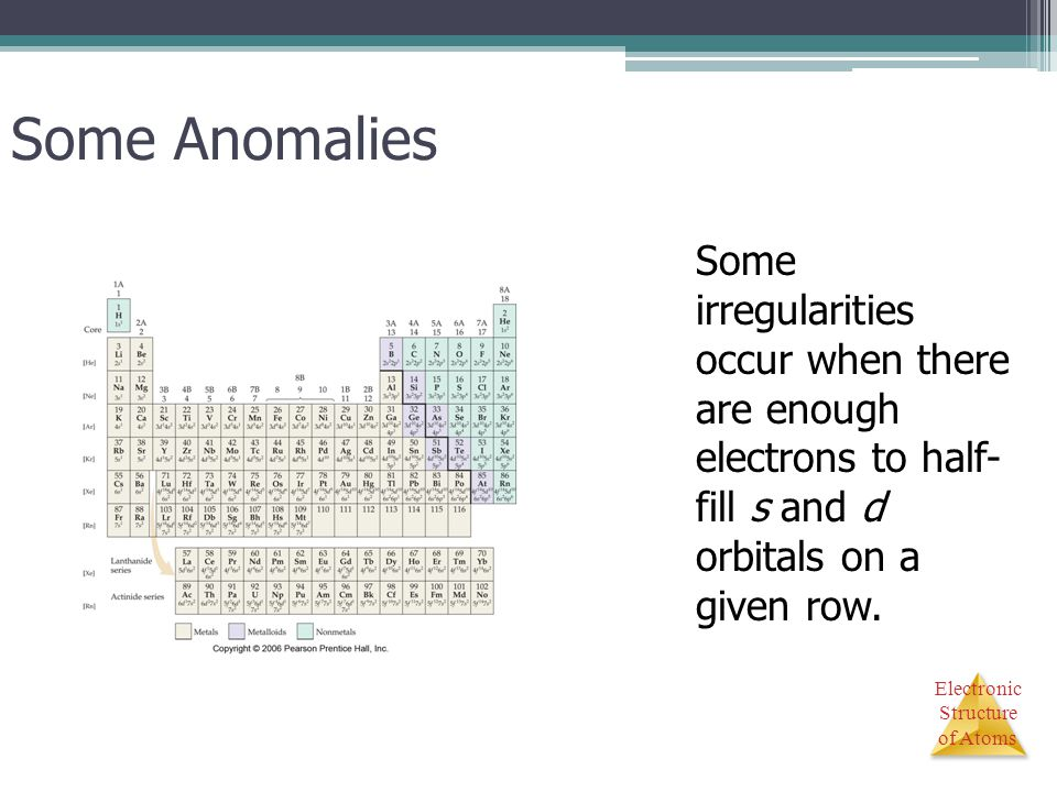 Some Anomalies Some irregularities occur when there are enough electrons to half- fill s and d orbitals on a given row.