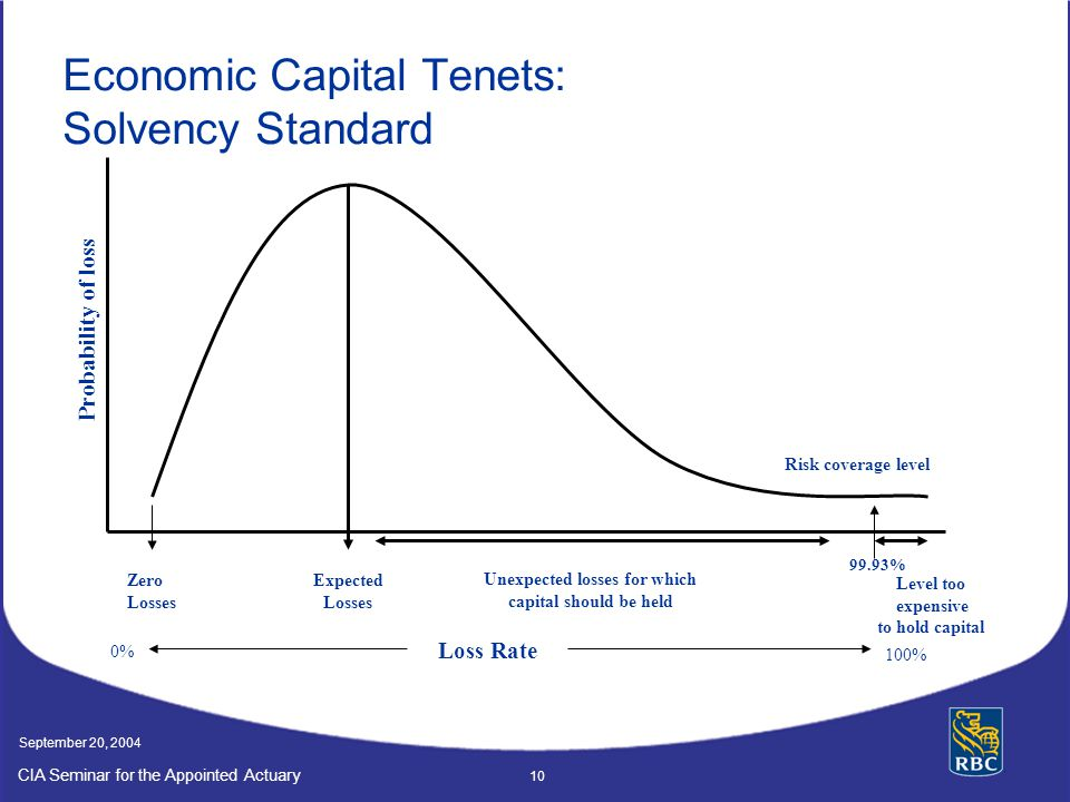 Economic Capital Tenets: Solvency Standard