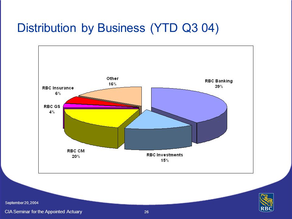 Distribution by Business (YTD Q3 04)