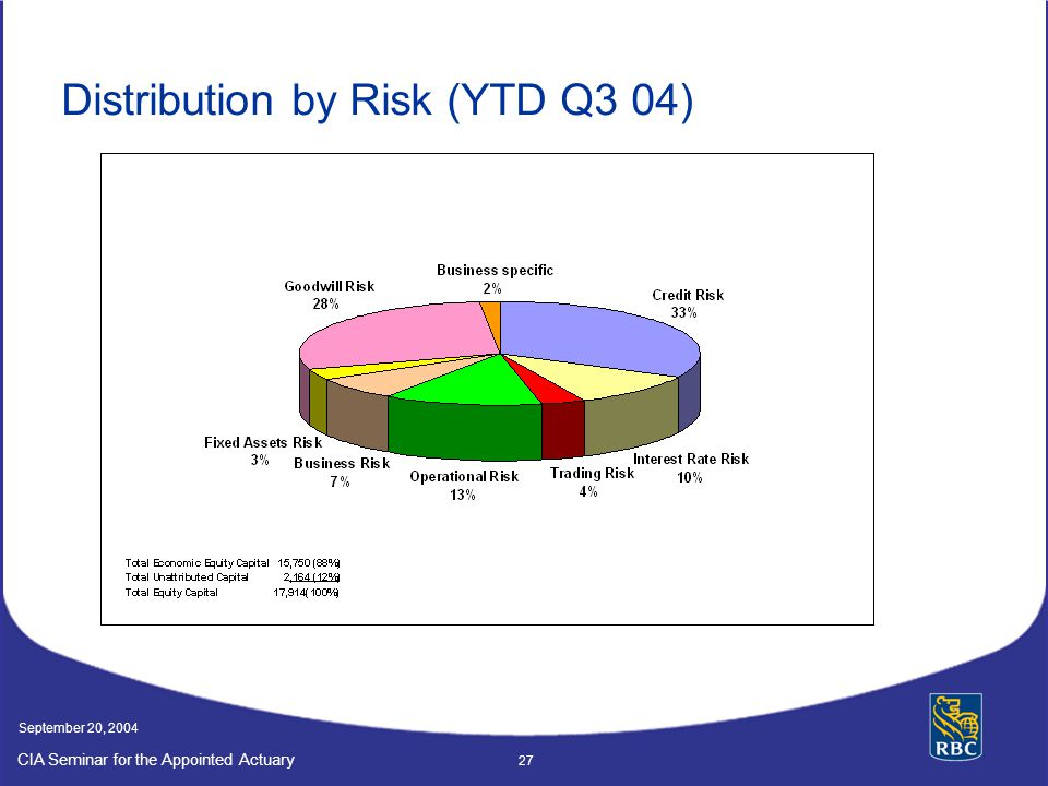 Distribution by Risk (YTD Q3 04)