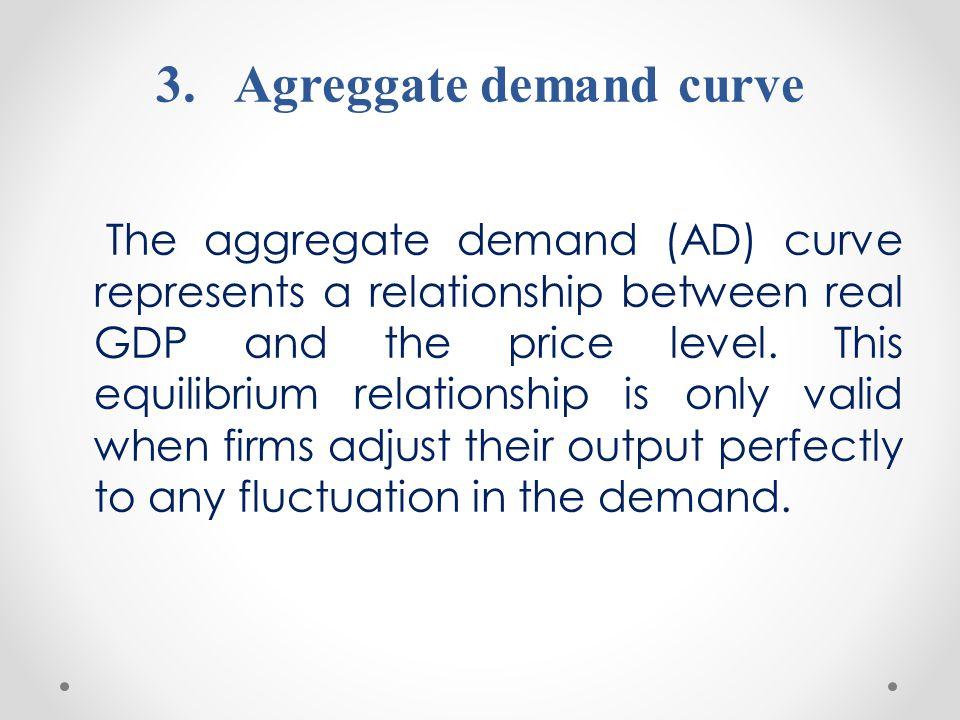 Agreggate demand curve