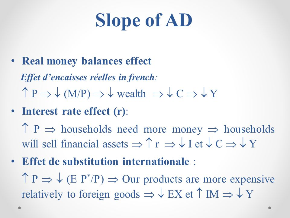 Slope of AD Real money balances effect
