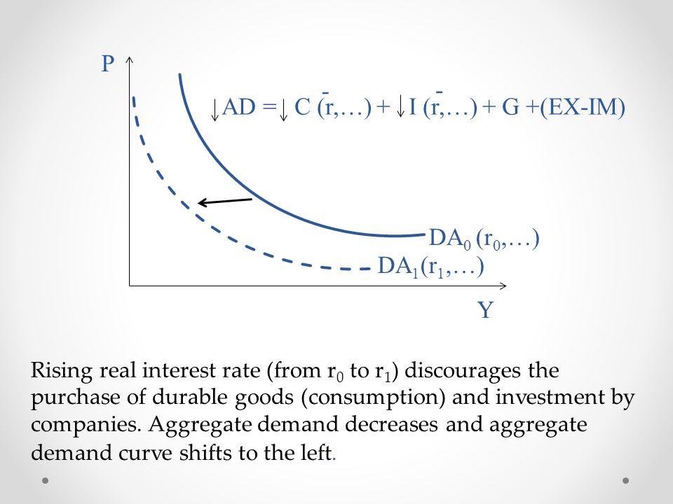 AD = C (r,…) + I (r,…) + G +(EX-IM)
