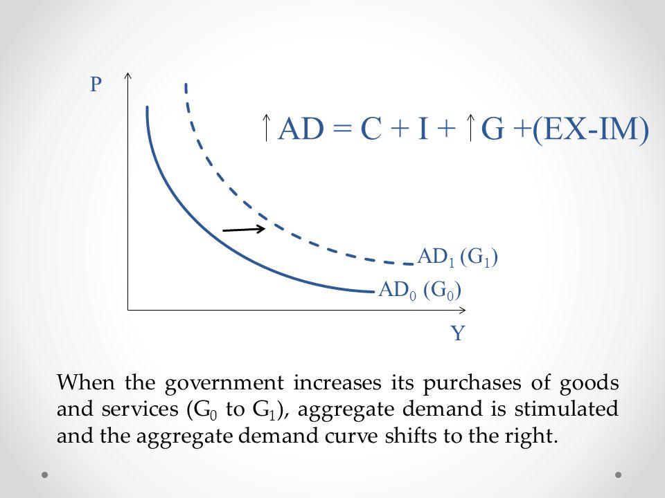 AD = C + I + G +(EX-IM) P AD1 (G1) AD0 (G0) Y