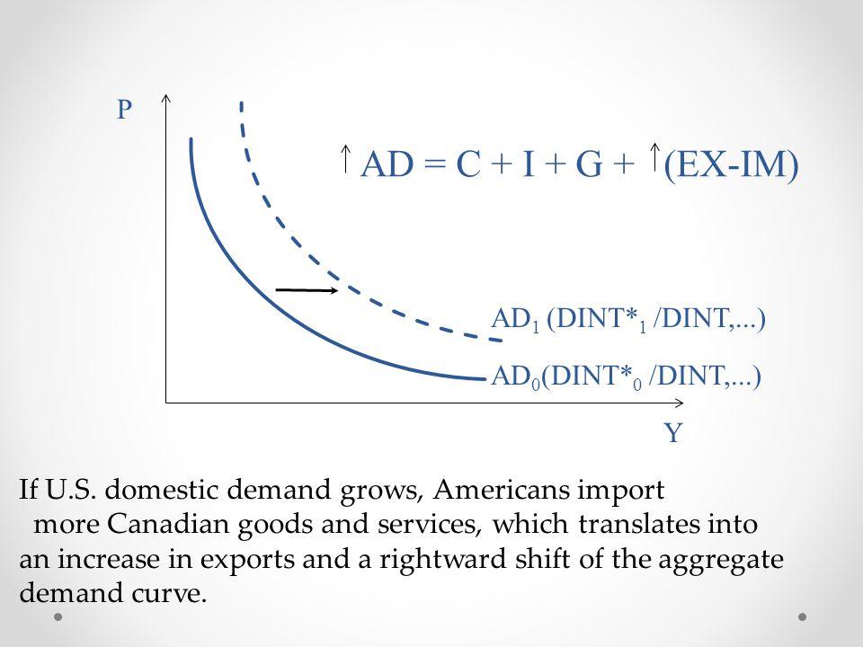 AD = C + I + G + (EX-IM) P AD1 (DINT*1 /DINT,...)