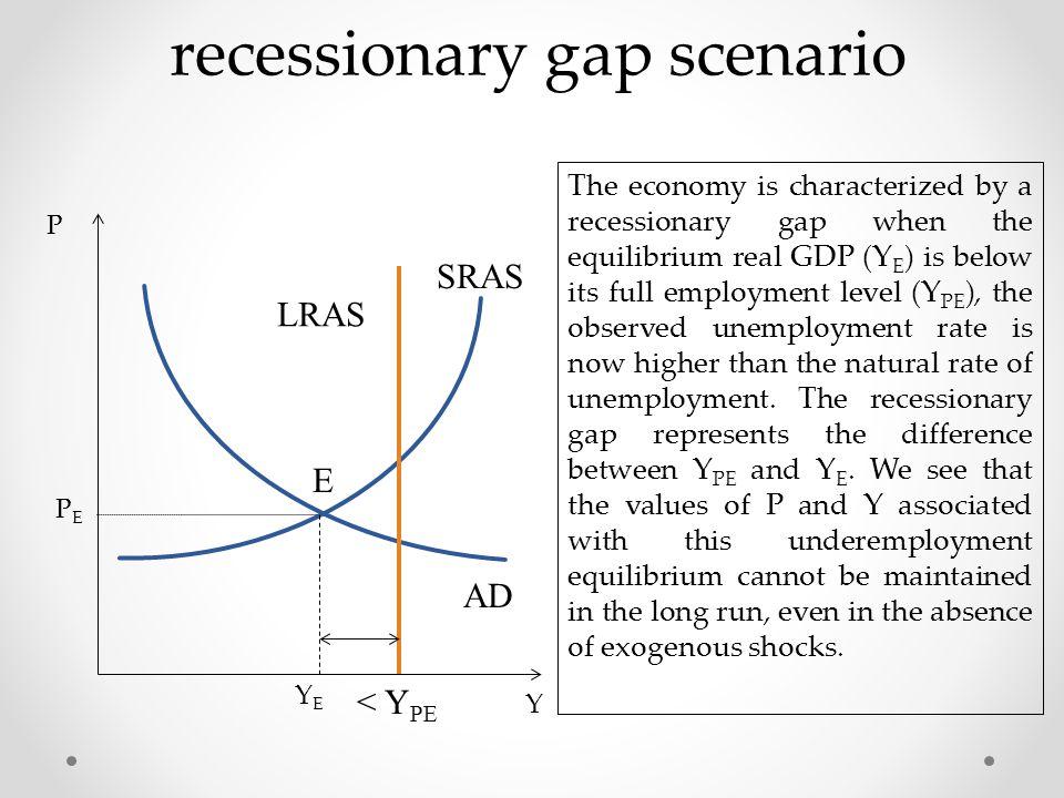 recessionary gap scenario