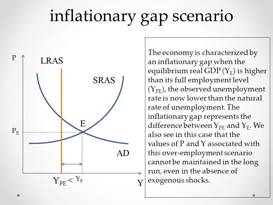 inflationary gap scenario