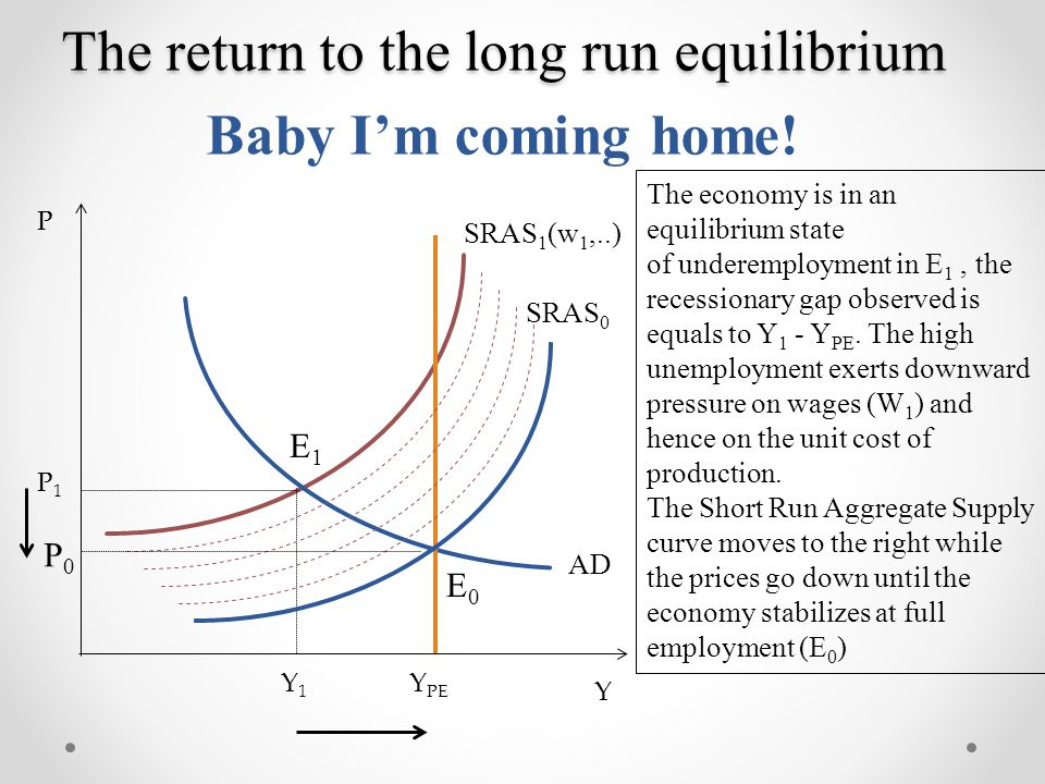 The return to the long run equilibrium Baby I'm coming home!