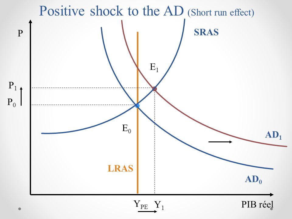 Positive shock to the AD (Short run effect)