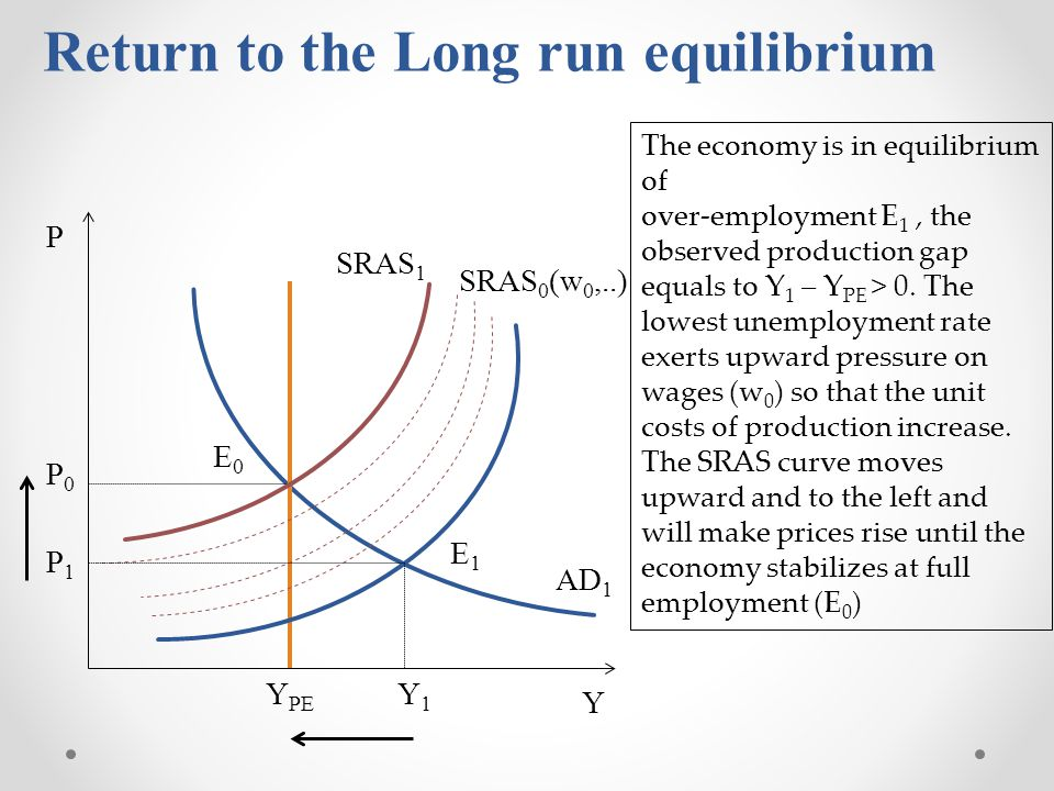 Return to the Long run equilibrium