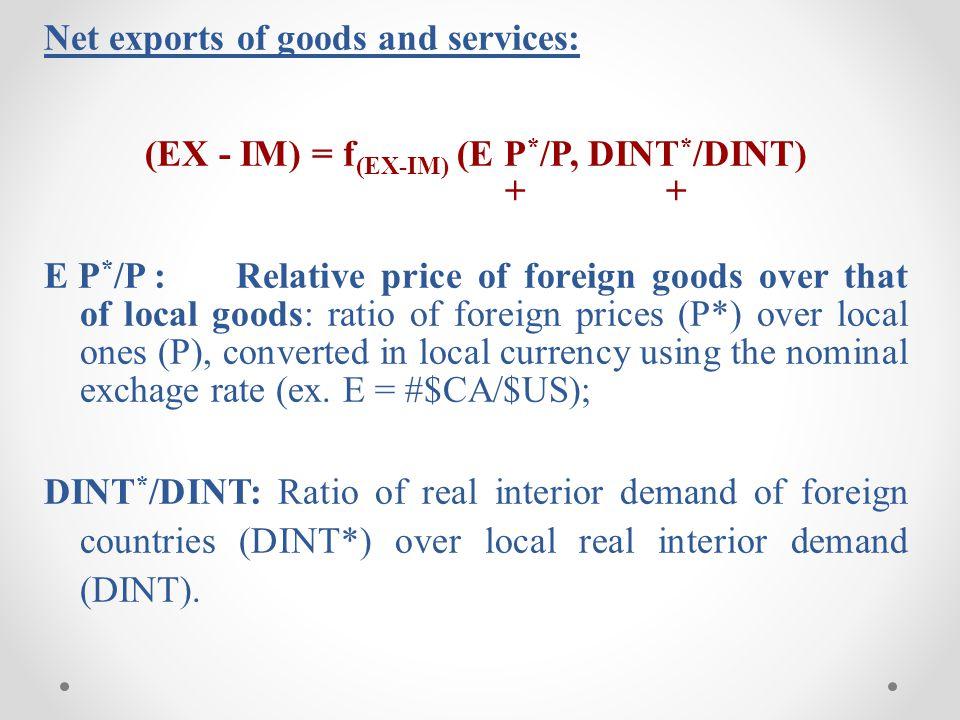 (EX - IM) = f(EX-IM) (E P*/P, DINT*/DINT)