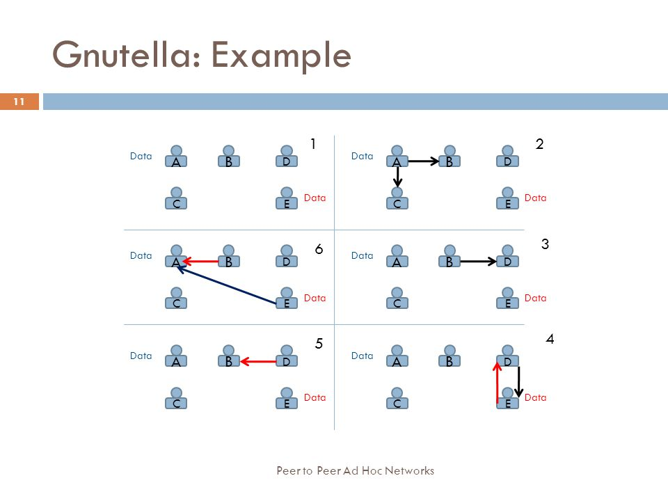Gnutella: Example 1 2 A B 3 6 4 5 C E D Peer to Peer Ad Hoc Networks