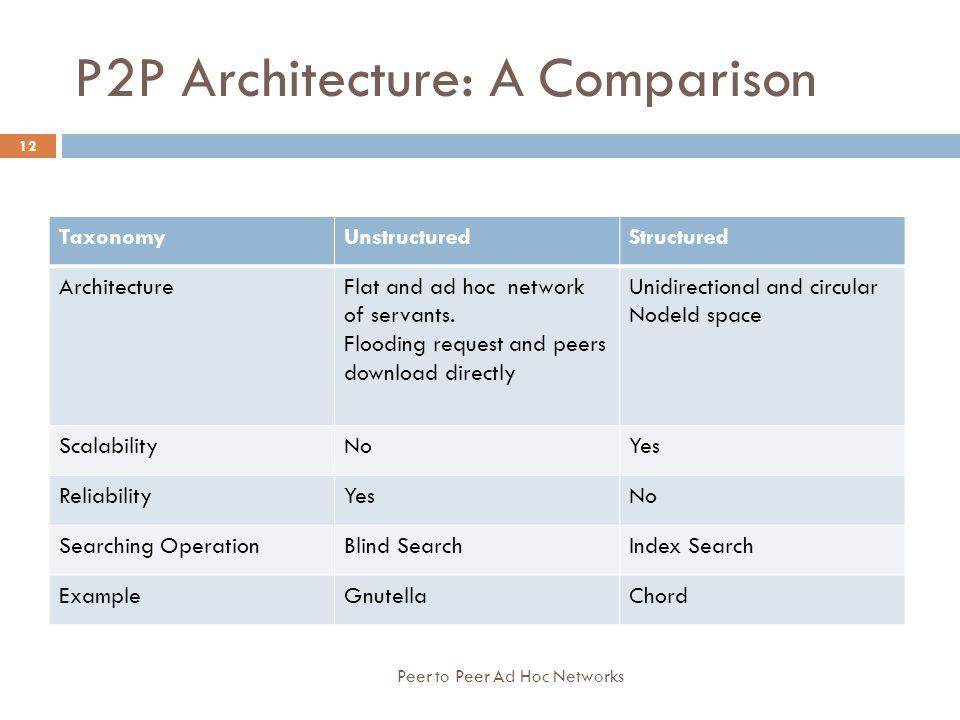 P2P Architecture: A Comparison