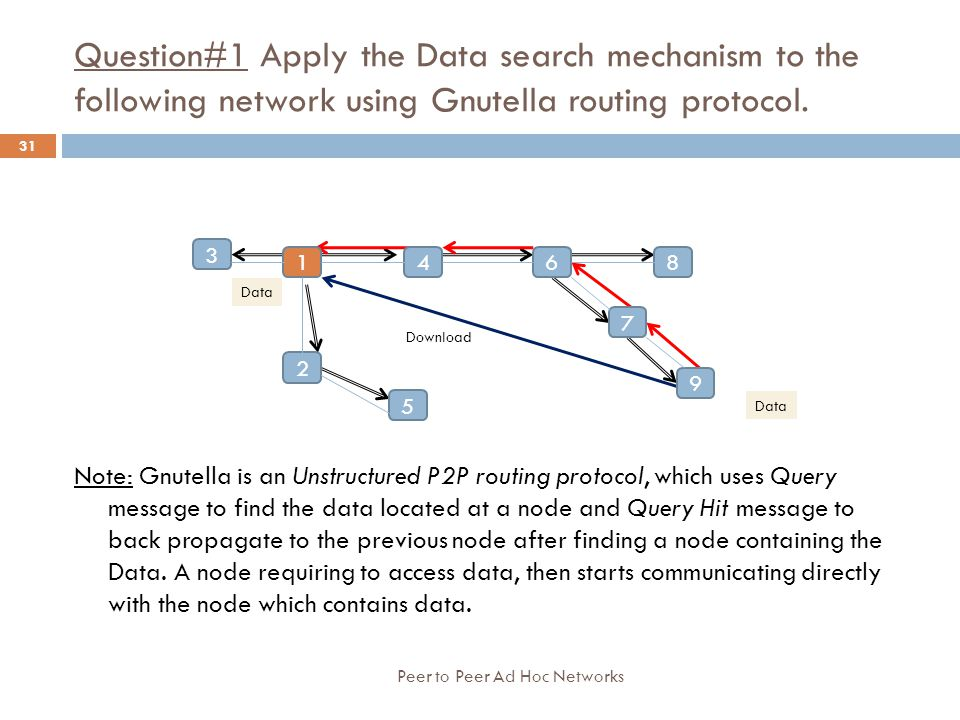 Question#1 Apply the Data search mechanism to the following network using Gnutella routing protocol.
