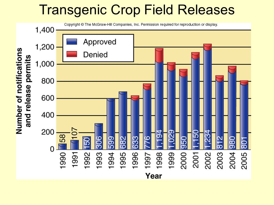 Transgenic Crop Field Releases
