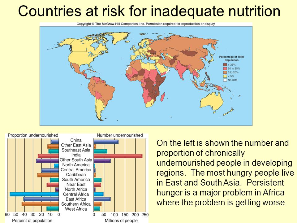 Countries at risk for inadequate nutrition