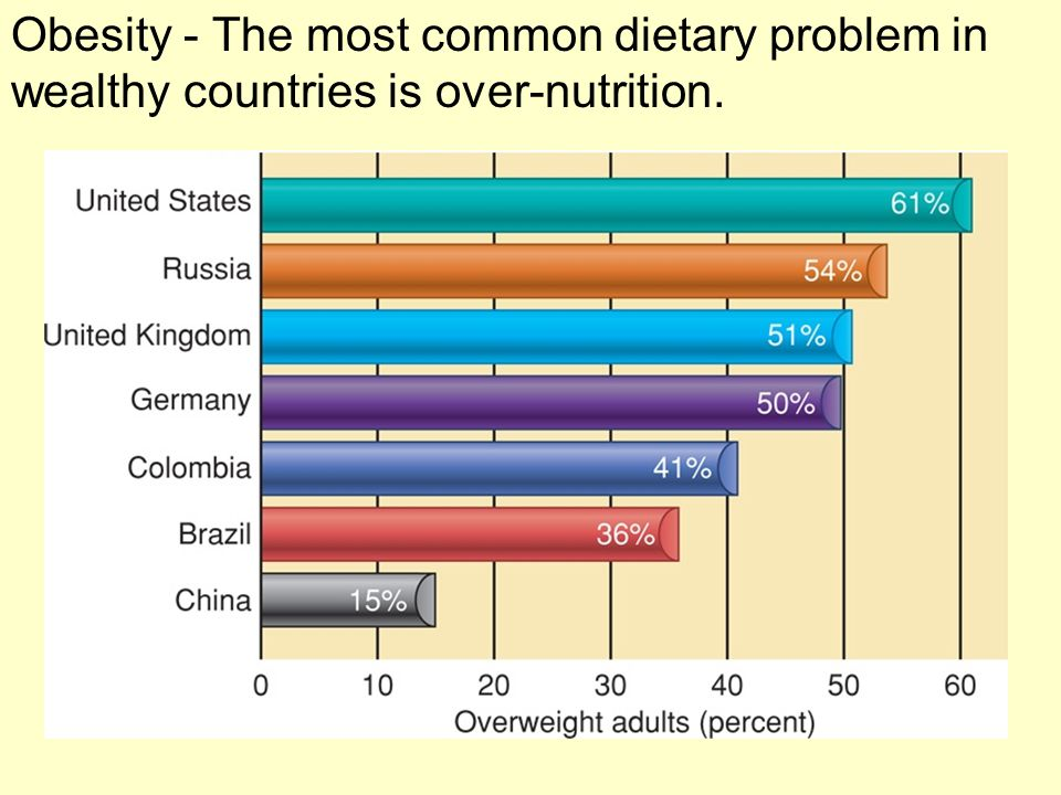 Obesity - The most common dietary problem in wealthy countries is over-nutrition.
