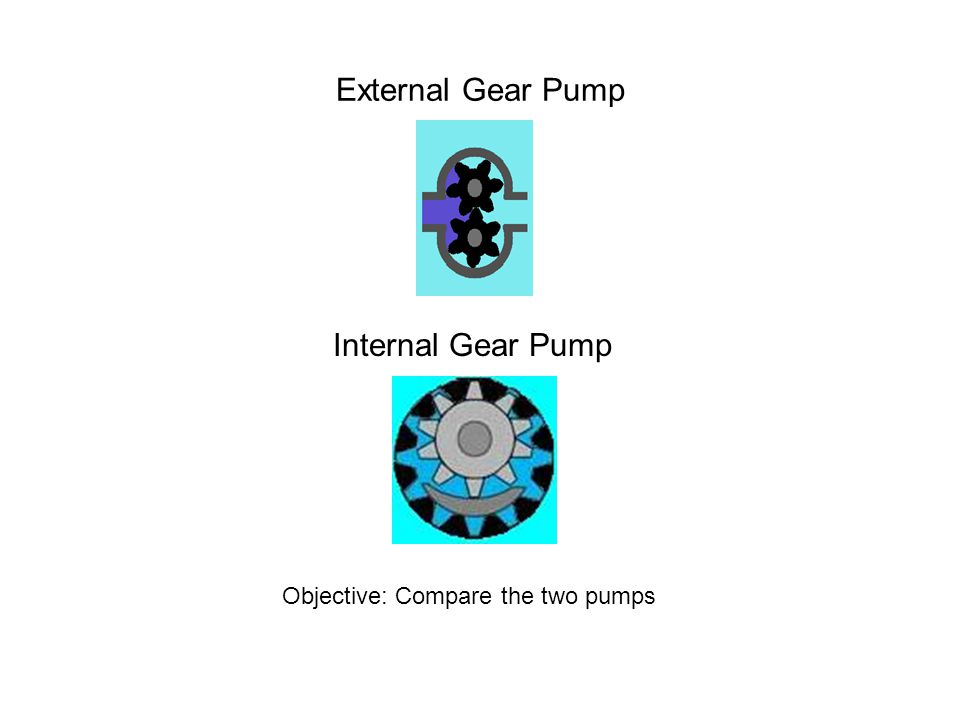 External Gear Pump Internal Gear Pump Objective: Compare the two pumps