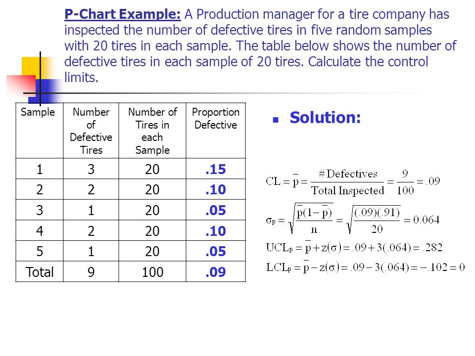 P-Chart Example: A Production manager for a tire company has inspected the number of defective tires in five random samples with 20 tires in each sample. The table below shows the number of defective tires in each sample of 20 tires. Calculate the control limits.