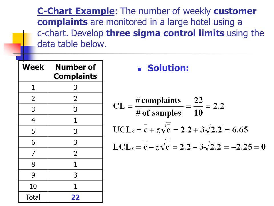 C-Chart Example: The number of weekly customer complaints are monitored in a large hotel using a c-chart. Develop three sigma control limits using the data table below.