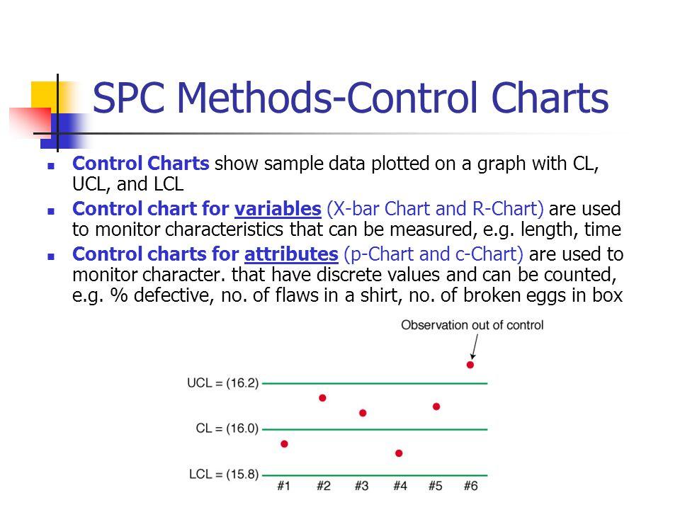 SPC Methods-Control Charts