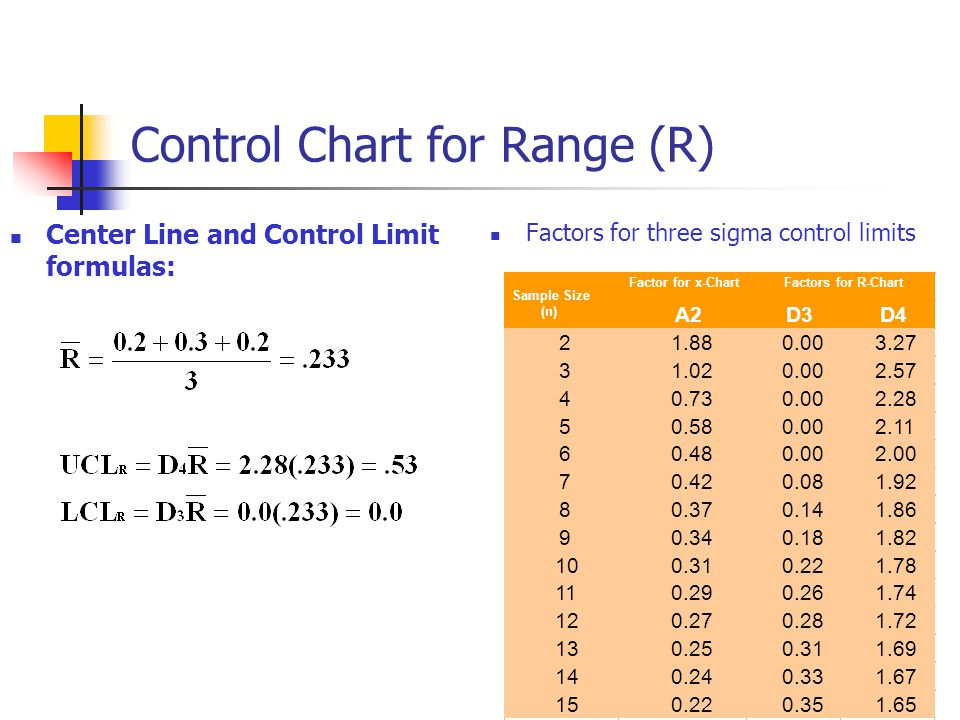 Control Chart for Range (R)