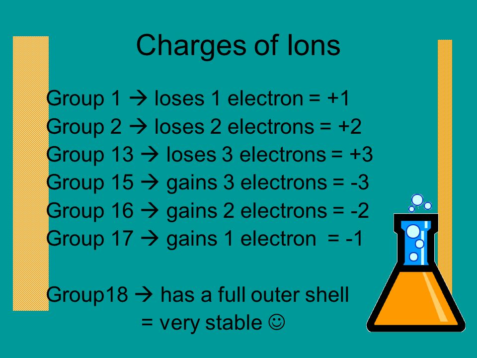 Charges of Ions Group 1  loses 1 electron = +1