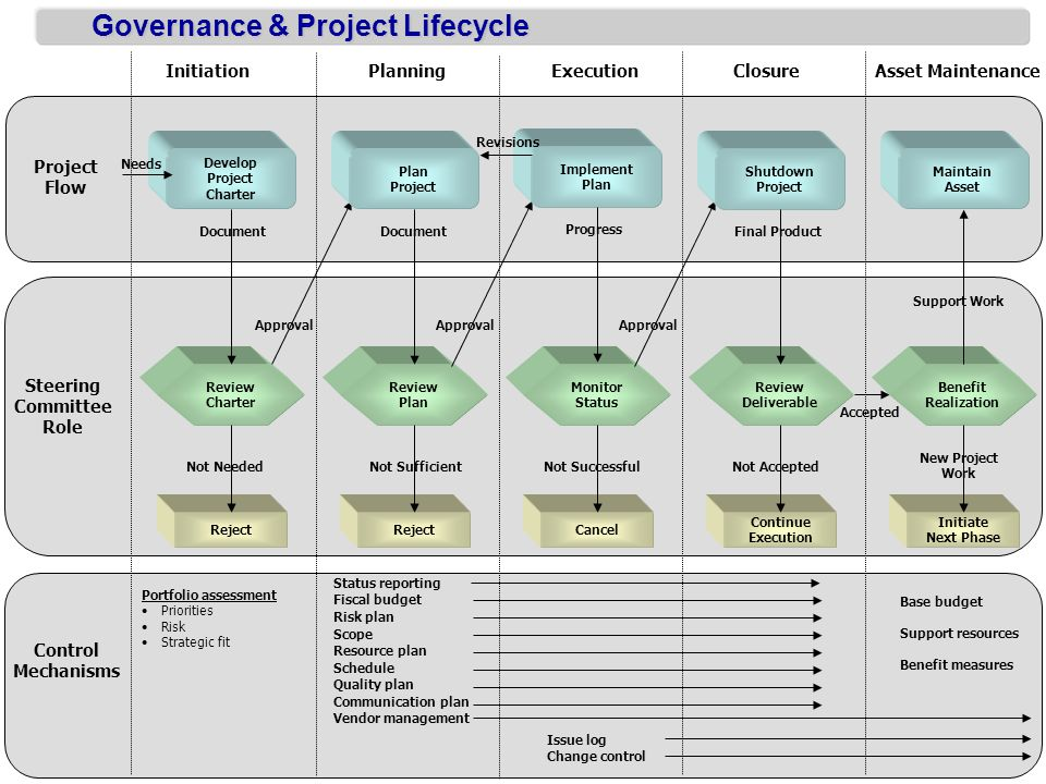 Governance & Project Lifecycle