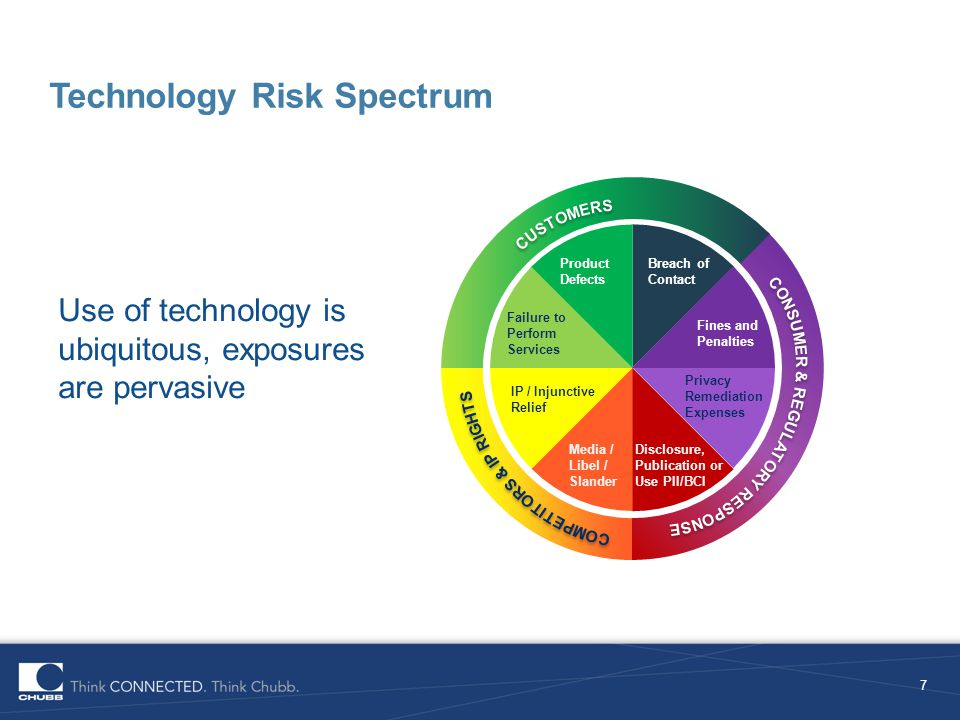 Technology Risk Spectrum