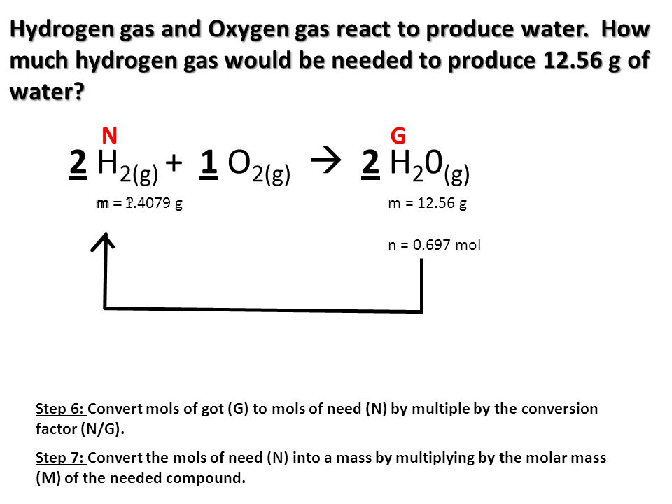 Hydrogen gas and Oxygen gas react to produce water