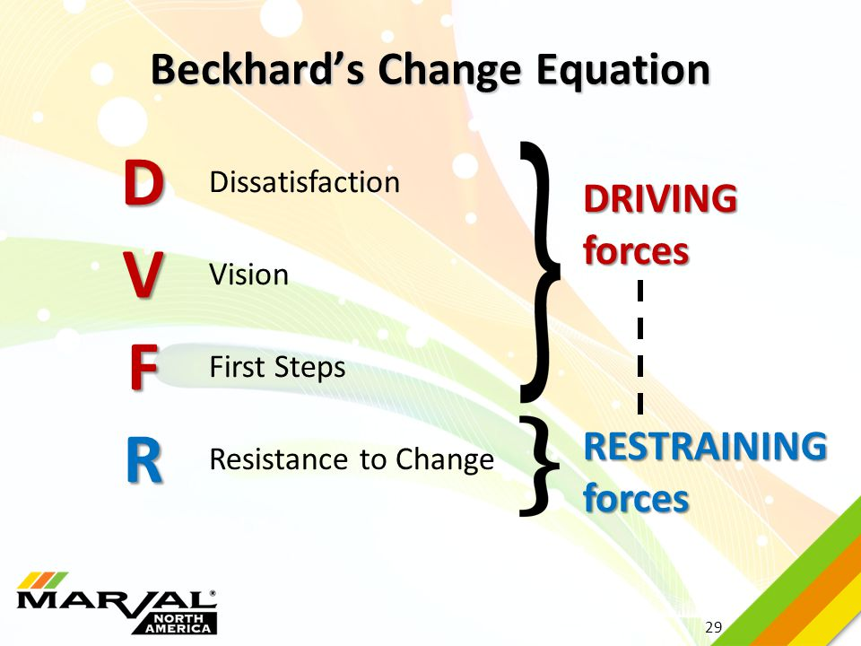 Beckhard's Change Equation