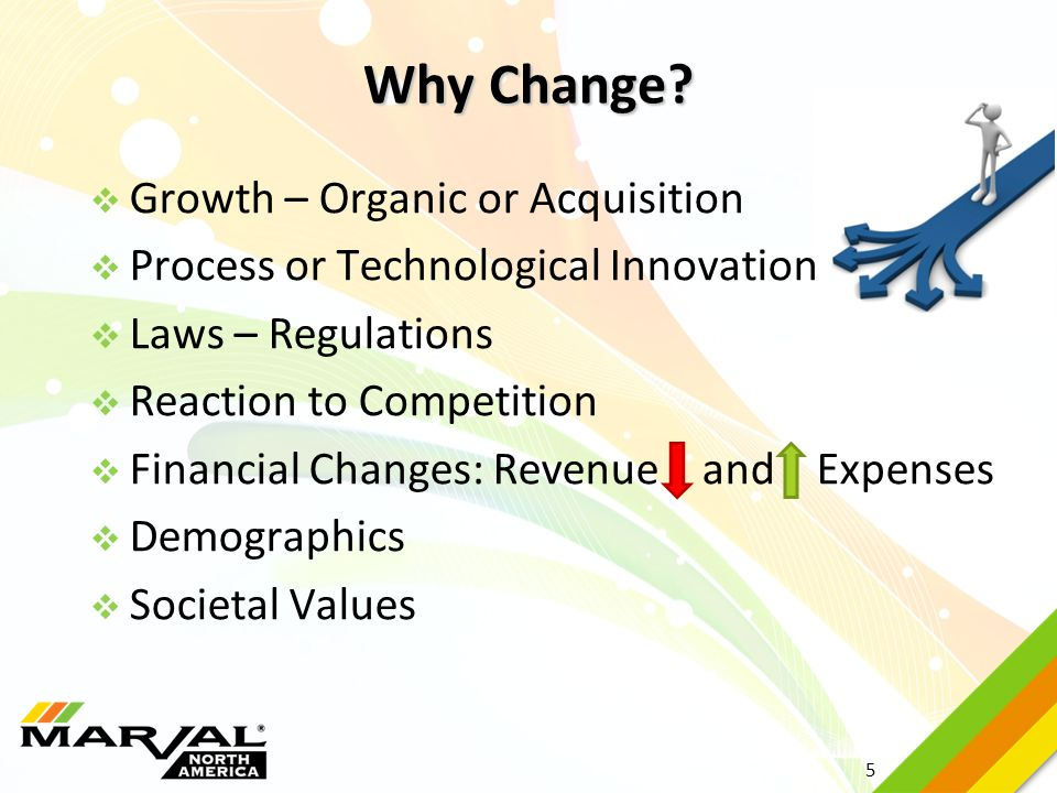 Why Change Growth – Organic or Acquisition