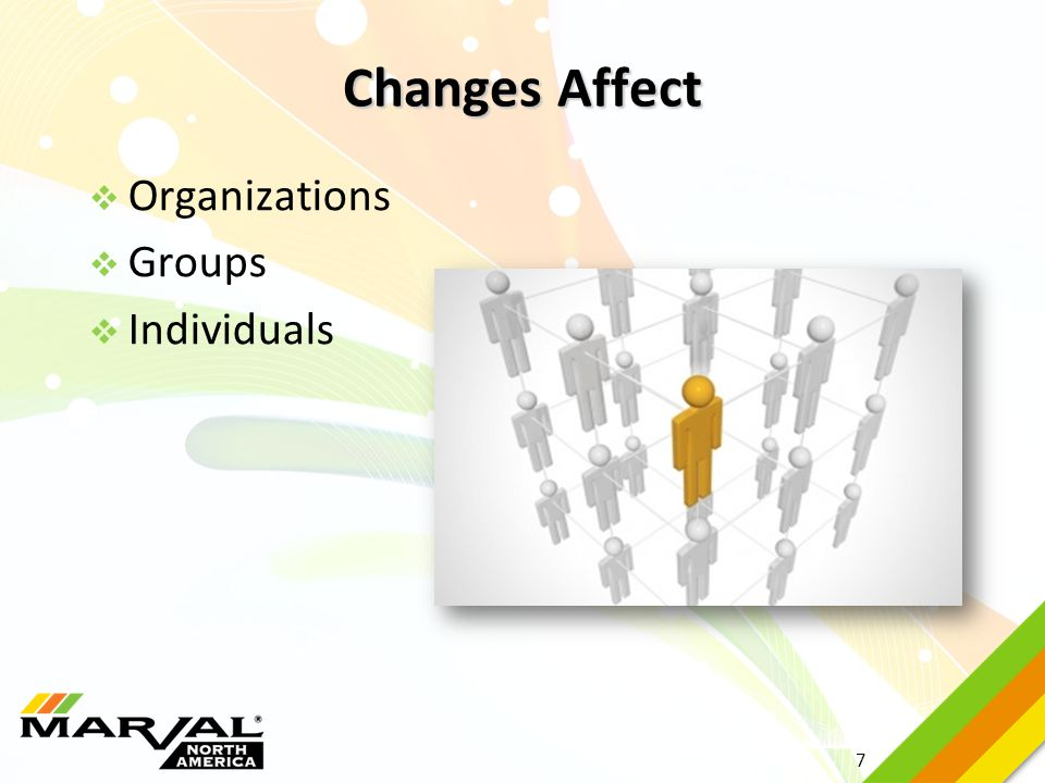 Changes Affect Organizations Groups Individuals