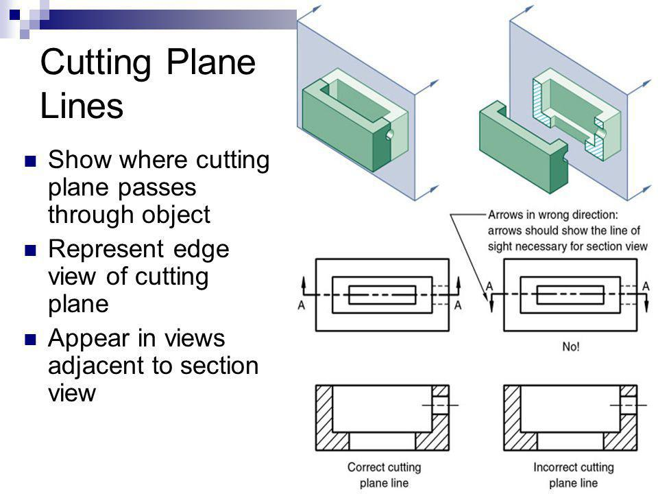 Cutting Plane Lines Show where cutting plane passes through object