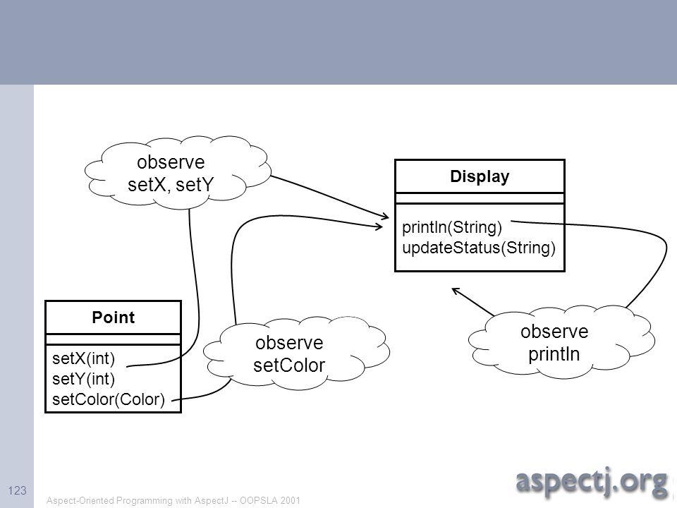 observe setX, setY observe println observe setColor Display