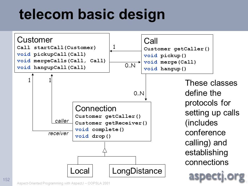 telecom basic design Customer Call Connection Local LongDistance
