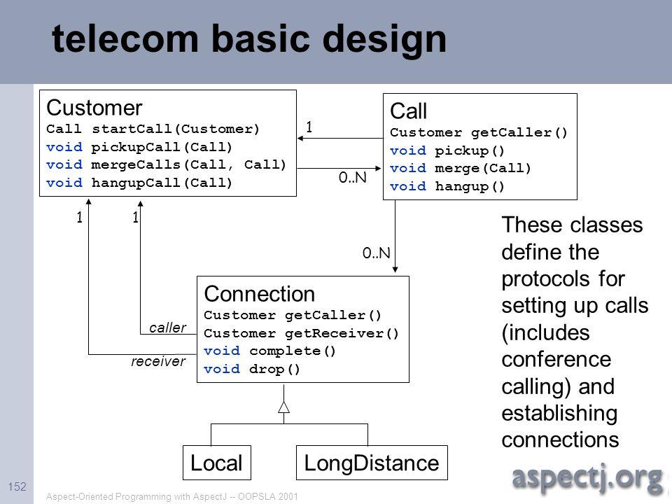 telecom basic design Customer Call Connection Local LongDistance