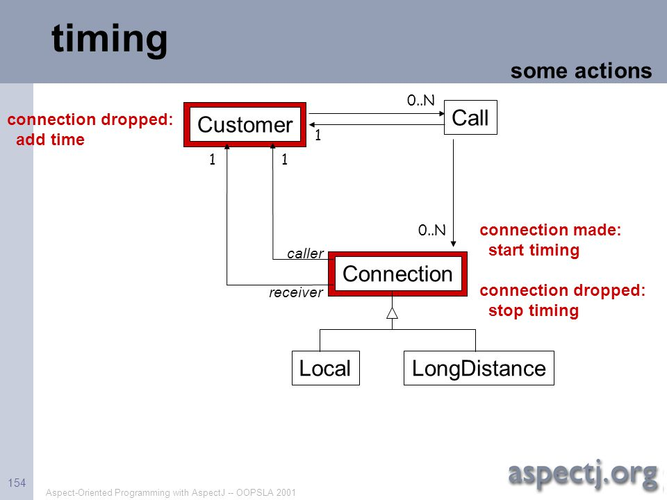timing some actions Call Customer Connection Local LongDistance