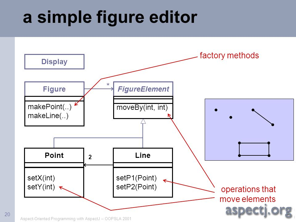 a simple figure editor factory methods * operations that move elements